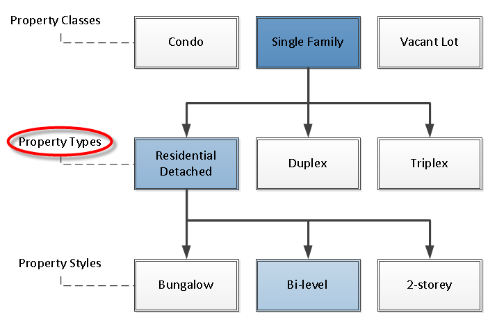 A chart showing how single familty dweillings have different possible styles