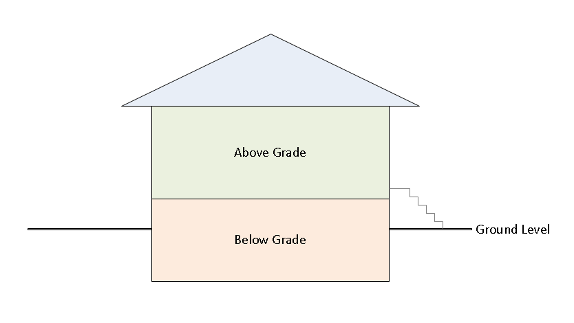 What does above grade mean real estate definition for What does floored mean