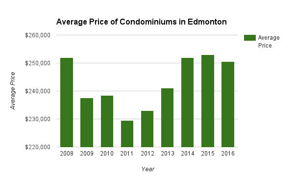 chart Average Price of Condominiums in Edmonton