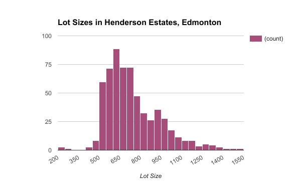 Henderson Estates, Edmonton | Real Estate Listings & Profile – Gimme ...